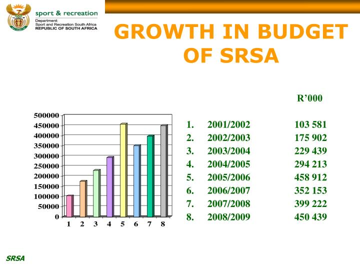 GROWTH IN BUDGET OF SRSA