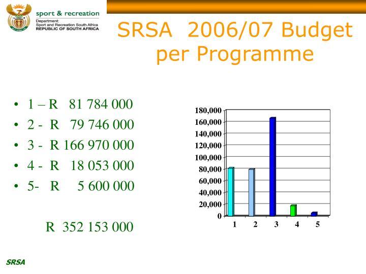 SRSA  2006/07 Budget per Programme