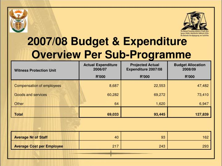 2007/08 Budget & Expenditure Overview Per Sub-Programme