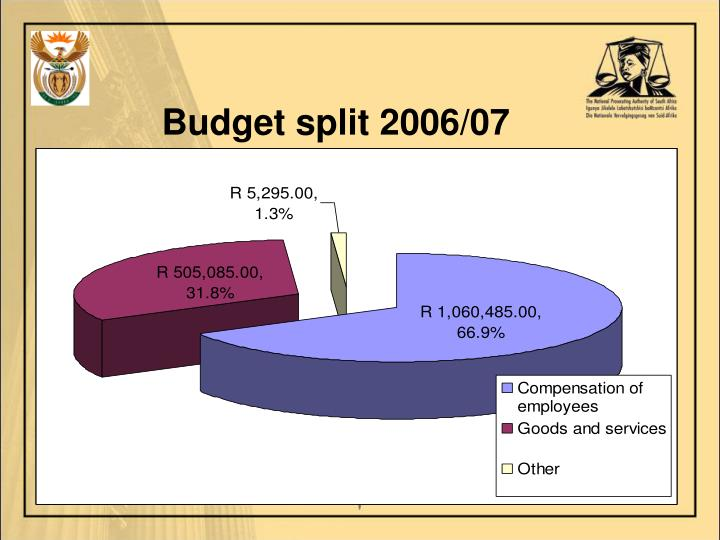 Budget split 2006/07
