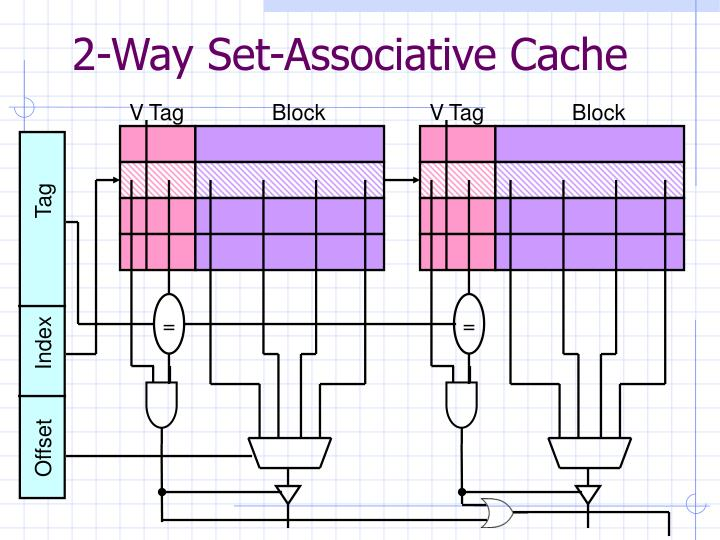 2-Way Set-Associative Cache