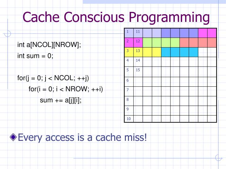 Cache Conscious Programming