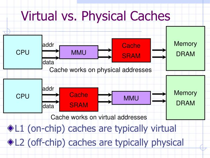 Virtual vs. Physical Caches