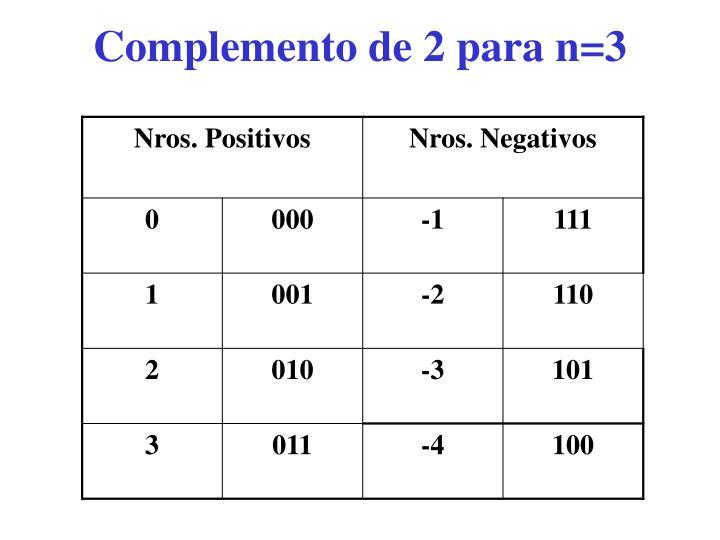 Complemento de 2 para n=3