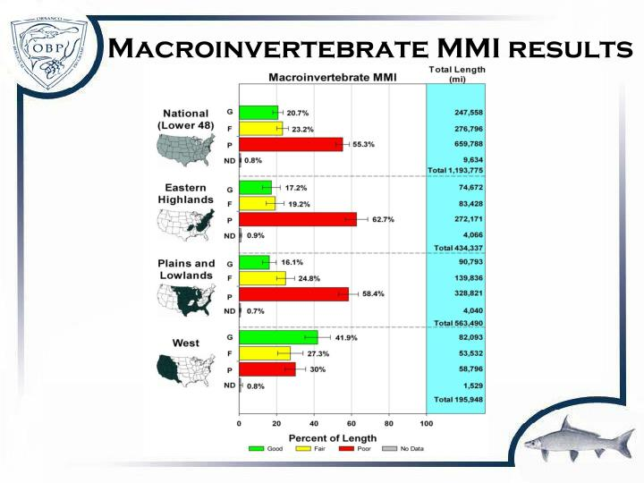 Macroinvertebrate MMI results