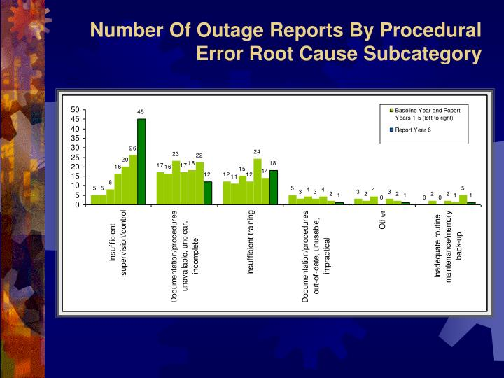 Number Of Outage Reports By Procedural Error Root Cause Subcategory