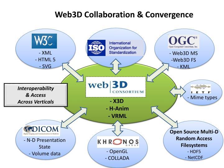 Web3D Collaboration & Convergence