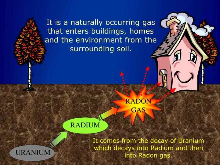 It is a naturally occurring gas that enters buildings, homes and the environment from the surrounding soil.