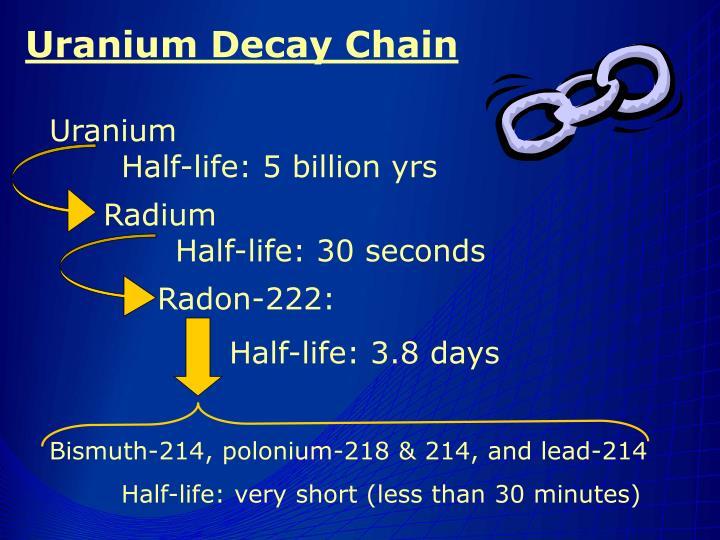 Uranium Decay Chain