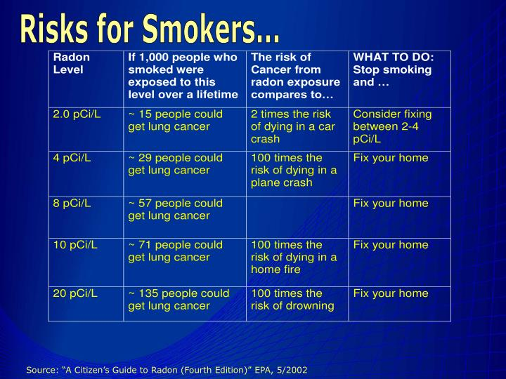 Risks for Smokers...
