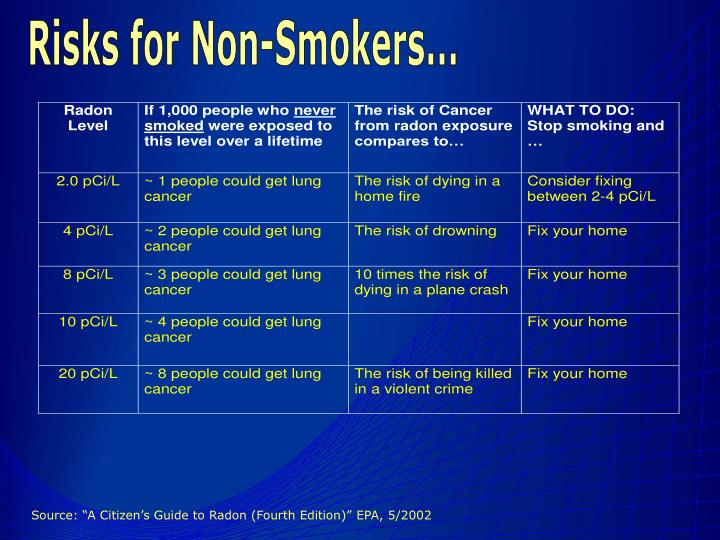 Risks for Non-Smokers...