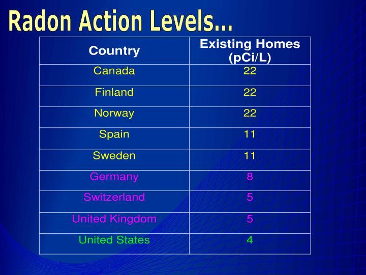 Radon Action Levels...