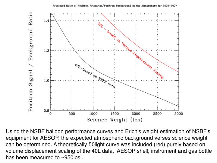 Using the NSBF balloon performance curves and Erich's weight estimation of NSBF's equipment for AESOP, the expected atmospheric background verses science weight can be determined. A theoretically 50light curve was included (red) purely based on volume displacement scaling of the 40L data.  AESOP shell, instrument and gas bottle has been measured to ~950lbs..