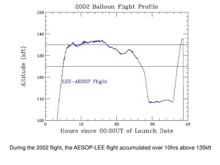 During the 2002 flight, the AESOP-LEE flight accumulated over 10hrs above 135kft