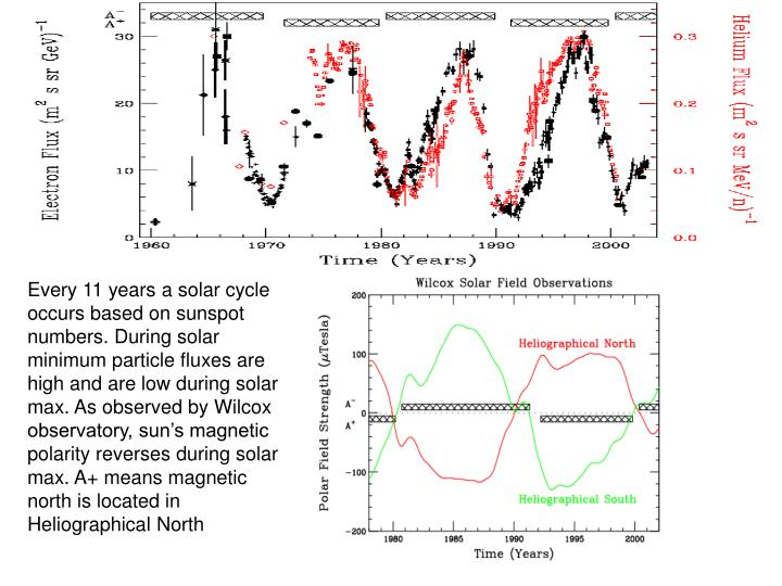 Every 11 years a solar cycle occurs based on sunspot numbers. During solar minimum particle fluxes are high and are low during solar max. As observed by Wilcox observatory, sun's magnetic polarity reverses during solar max. A+ means magnetic north is located in Heliographical North