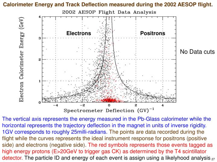 Calorimeter Energy and Track Deflection measured during the 2002 AESOP flight.