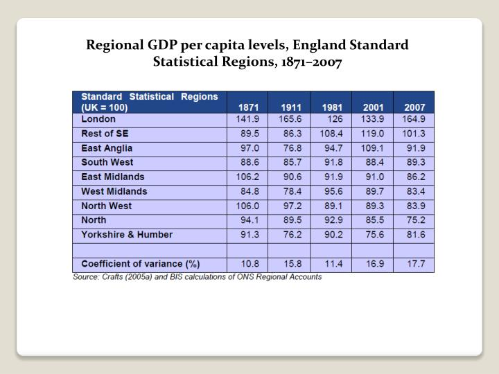Regional GDP per capita levels, England Standard Statistical Regions, 1871–2007