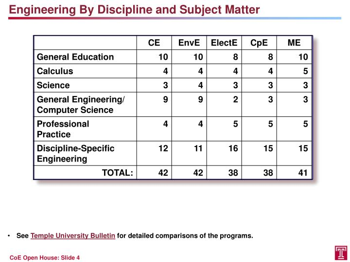 Engineering By Discipline and Subject Matter