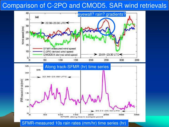 Comparison of C-2PO and CMOD5. SAR wind retrievals