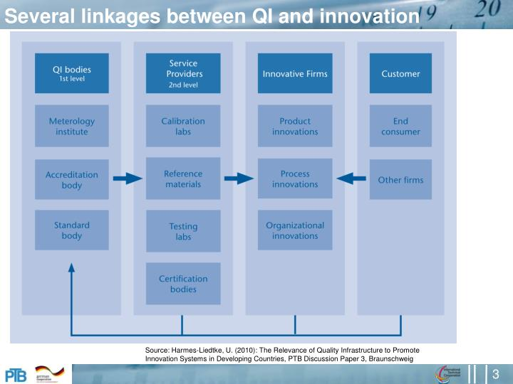 Several linkages between qi and innovation