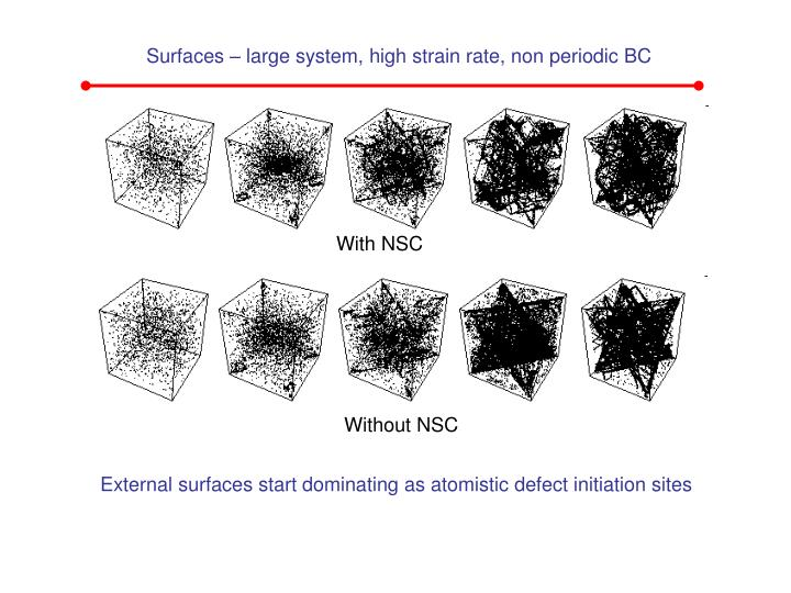 Surfaces – large system, high strain rate, non periodic BC