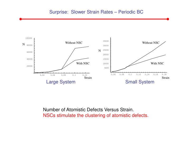 Surprise:  Slower Strain Rates – Periodic BC