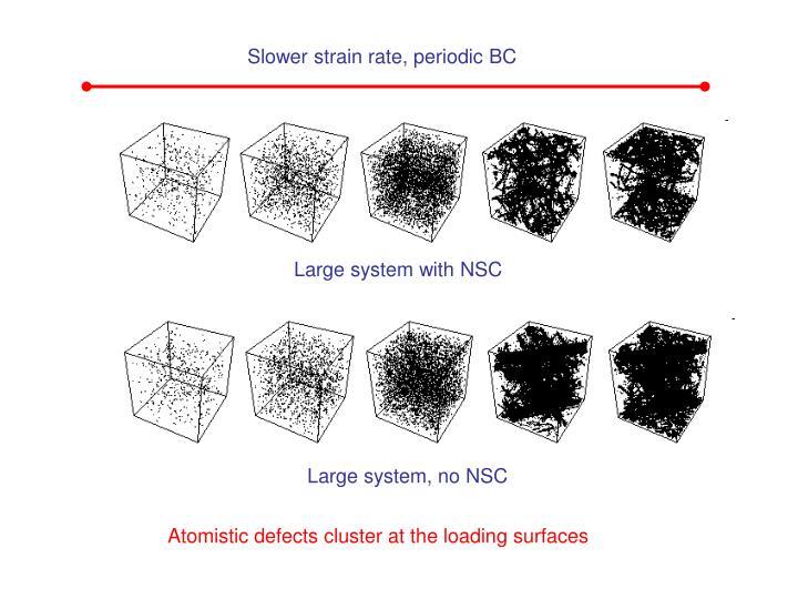Slower strain rate, periodic BC