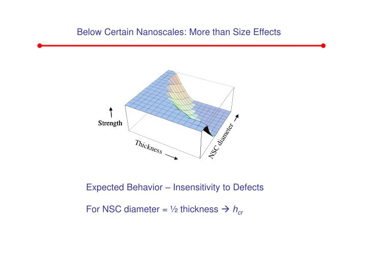 Below Certain Nanoscales: More than Size Effects