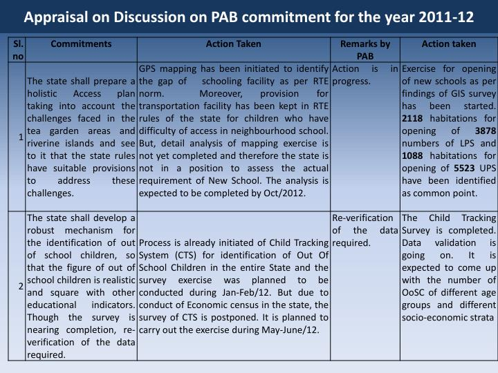 Appraisal on Discussion on PAB commitment for the year 2011-12