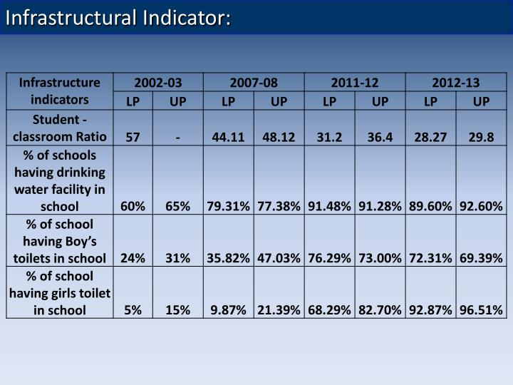 Infrastructural Indicator: