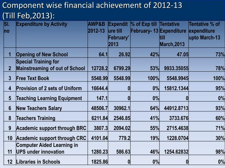 Component wise financial achievement of 2012-13