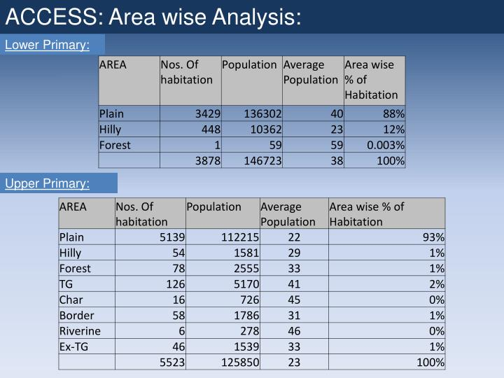 ACCESS: Area wise Analysis: