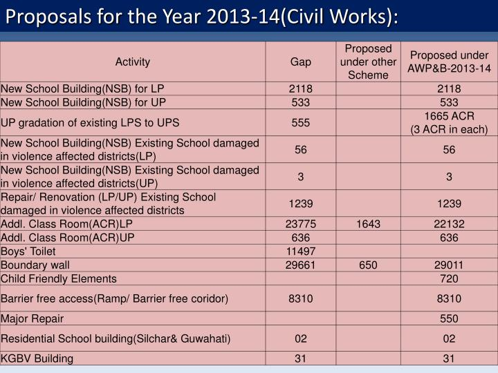 Proposals for the Year 2013-14(Civil Works):