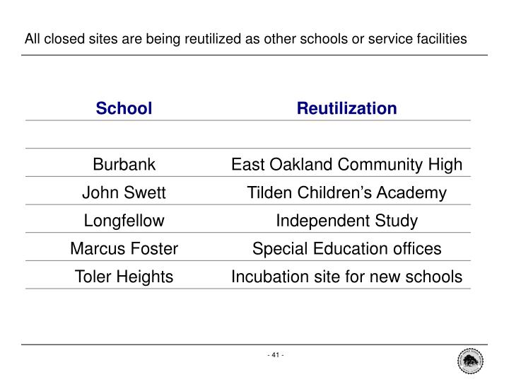 All closed sites are being reutilized as other schools or service facilities