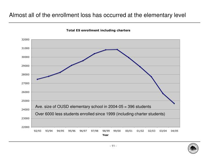 Almost all of the enrollment loss has occurred at the elementary level