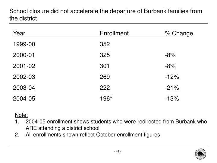 School closure did not accelerate the departure of Burbank families from the district