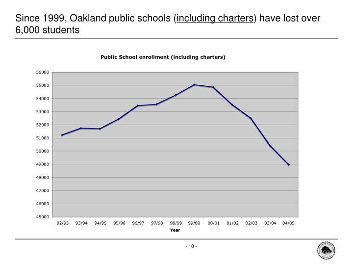 Since 1999, Oakland public schools (