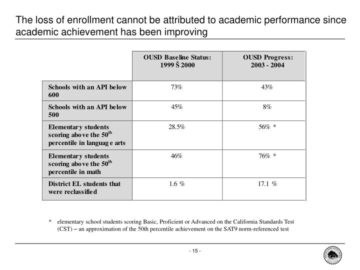 The loss of enrollment cannot be attributed to academic performance since academic achievement has been improving