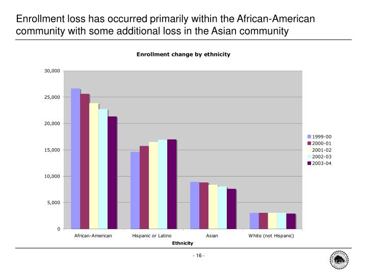 Enrollment loss has occurred primarily within the African-American community with some additional loss in the Asian community