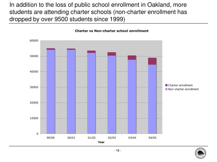 In addition to the loss of public school enrollment in Oakland, more students are attending charter schools (non-charter enrollment has dropped by over 9500 students since 1999)