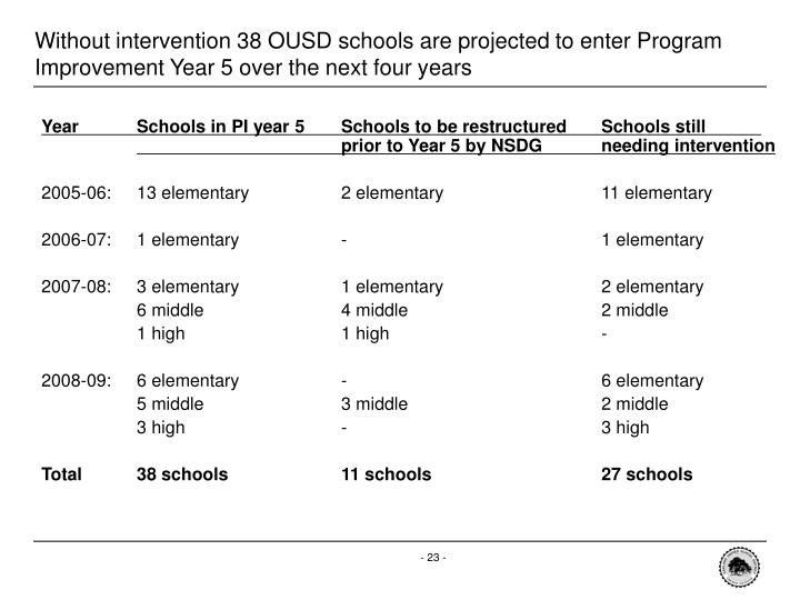 Without intervention 38 OUSD schools are projected to enter Program Improvement Year 5 over the next four years