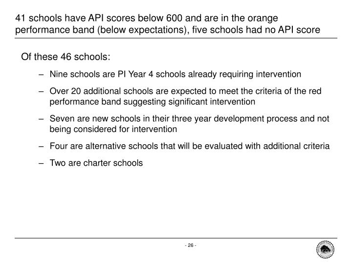 41 schools have API scores below 600 and are in the orange performance band (below expectations), five schools had no API score