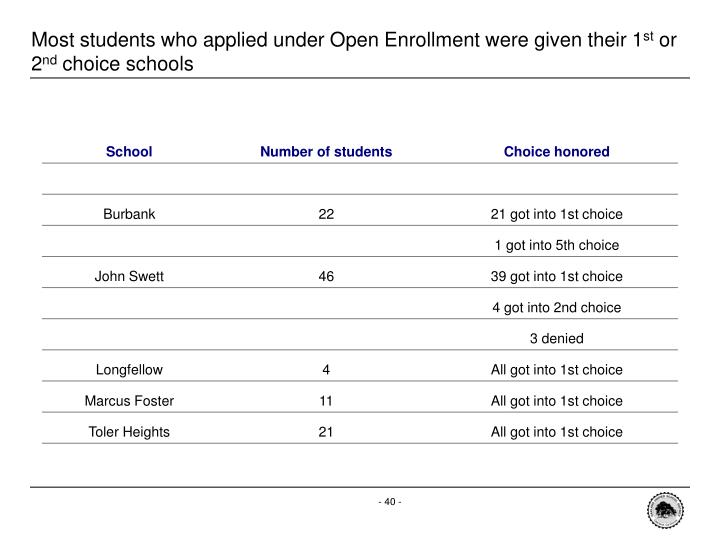 Most students who applied under Open Enrollment were given their 1