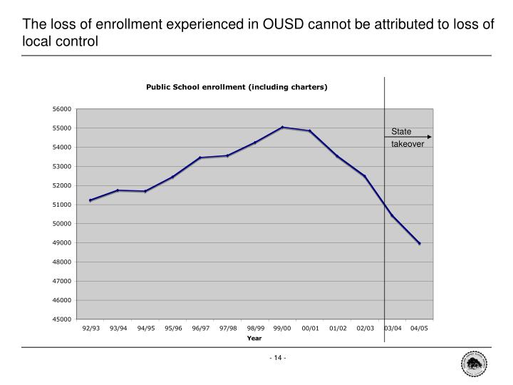 The loss of enrollment experienced in OUSD cannot be attributed to loss of local control