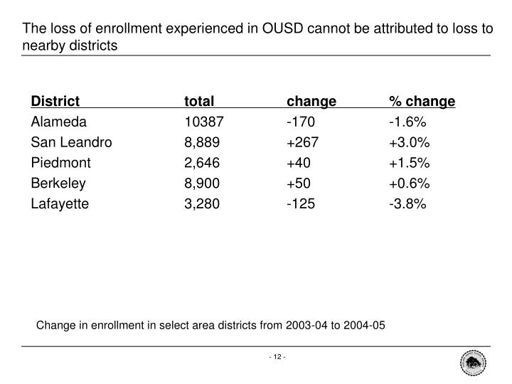The loss of enrollment experienced in OUSD cannot be attributed to loss to nearby districts