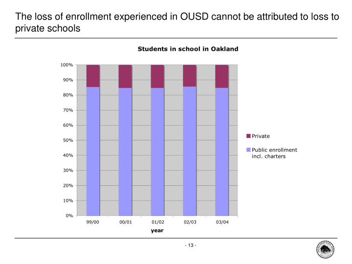 The loss of enrollment experienced in OUSD cannot be attributed to loss to private schools
