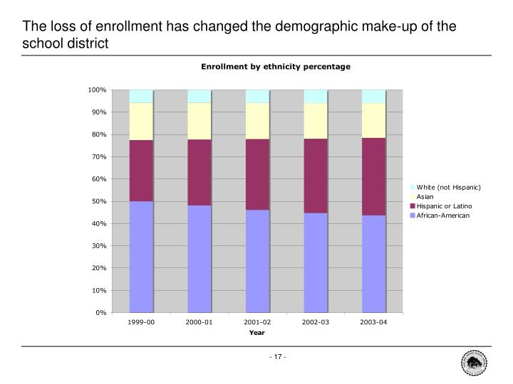 The loss of enrollment has changed the demographic make-up of the school district