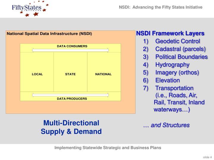 NSDI Framework Layers