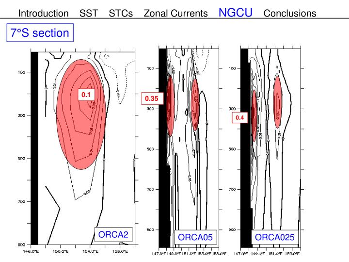 Introduction    SST    STCs    Zonal Currents