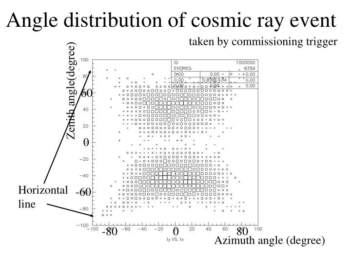 Angle distribution of cosmic ray event